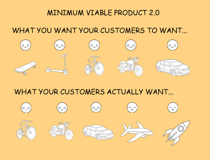 Minimum Viable Product in Reality – An Integrated World